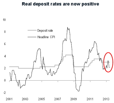 Real Rates in China