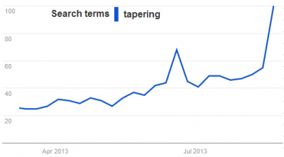 Tapering - google trends