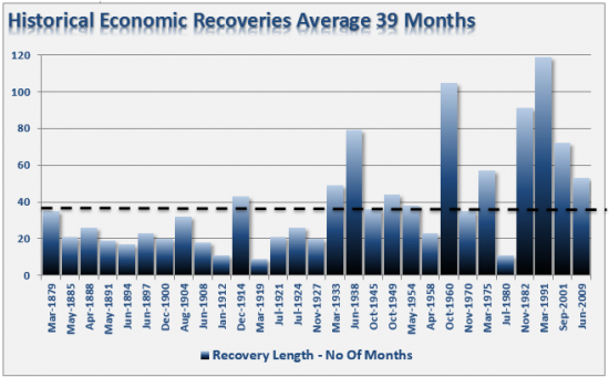 Economic-recoveries-112513