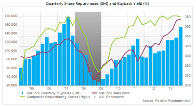 FactSet-Q1-2014-ShareBuybacks-062014